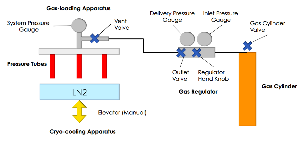 HPC: Schematic overall view