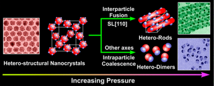 hetero-structure nanoparticles