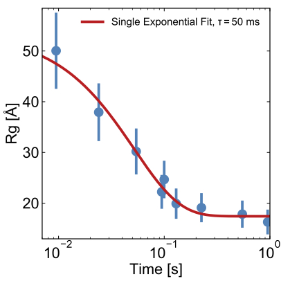 Time-Resolved BioSAXS, Fig3