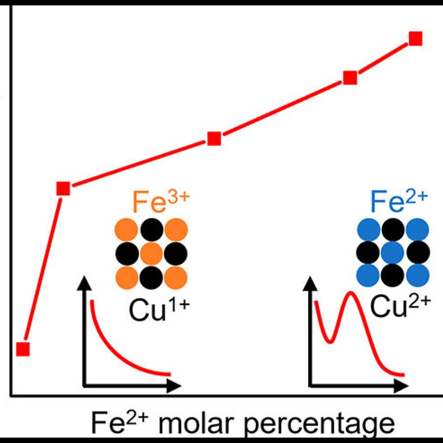 graph of plasmon intensity and Fe2+ molar percentage