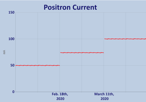 Positron Current at CHESS